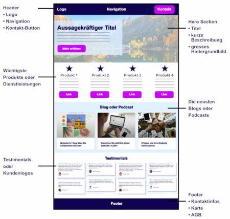 Gestaltung der Homepage